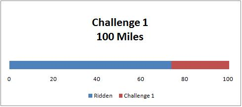 Challenge 1: Week 3 of cycling.